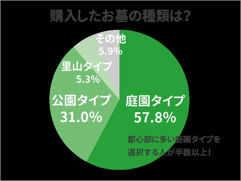 樹木葬の種類の主な3つのタイプの割合を示した円グラフ