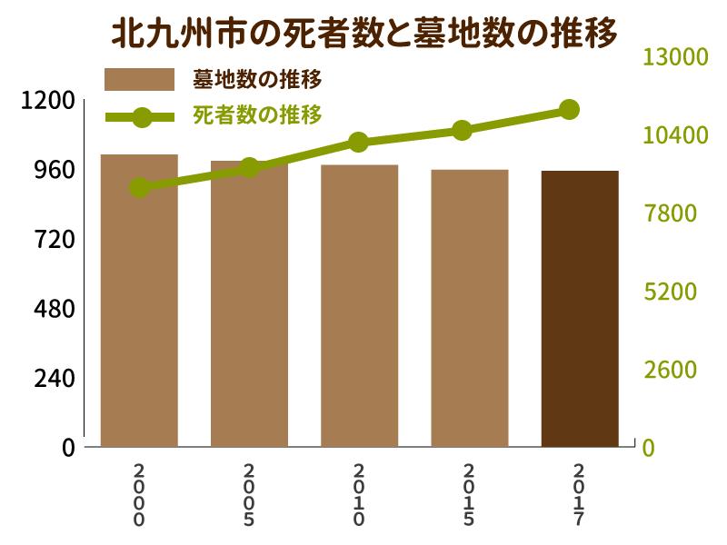 北九州市の死者数と墓地数の推移を示したグラフ