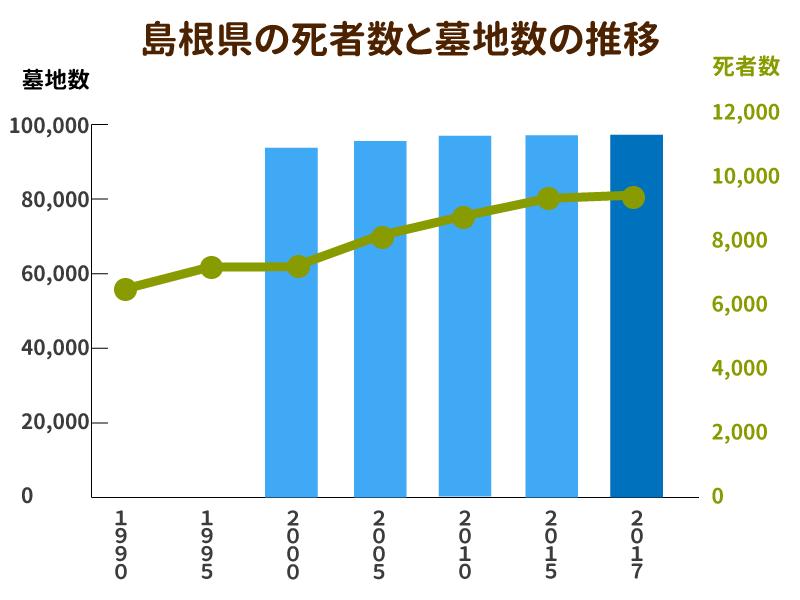 島根県の死者数と墓地数の推移を示したグラフ