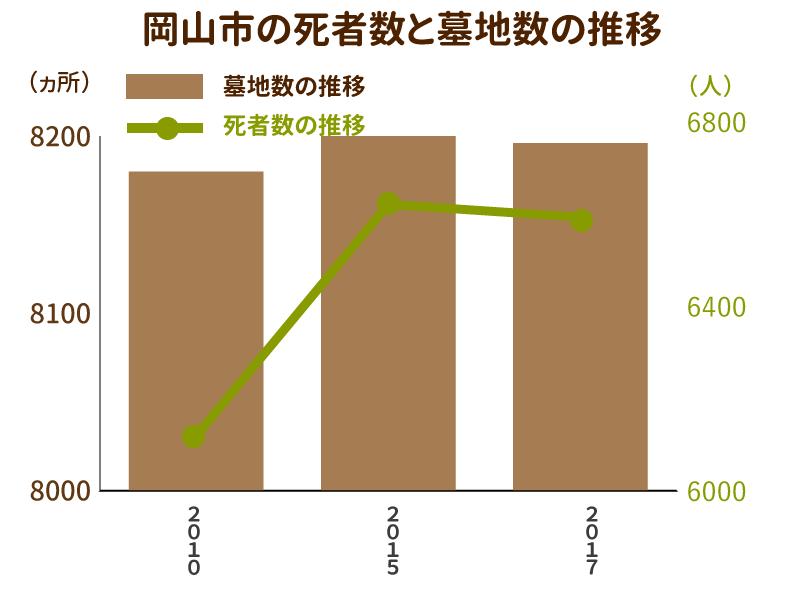岡山市の死者数と墓地数の推移を示したグラフ