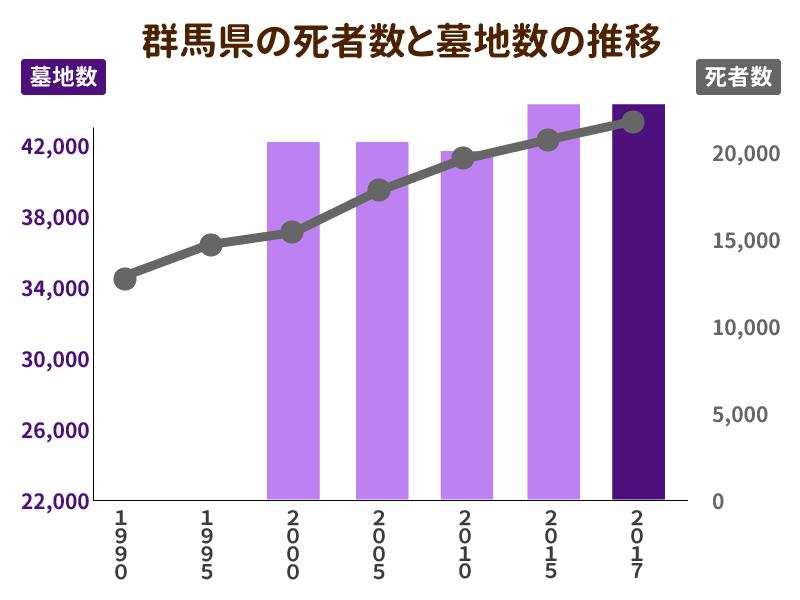 群馬県の死者数と墓地数の推移を示したグラフ