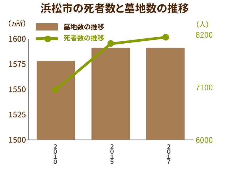 浜松市の死者数と墓地数の推移を示したグラフ