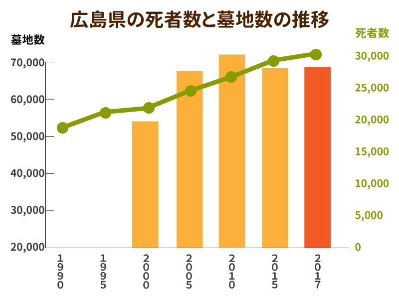 広島県の死者数と墓地数の推移を示したグラフ
