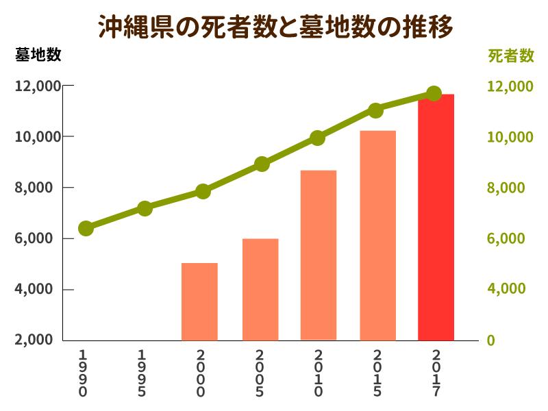 沖縄県の死者数と墓地数の推移を示したグラフ