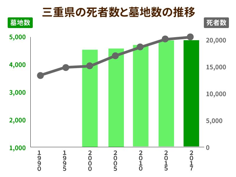 三重県の死者数と墓地数の推移を示したグラフ