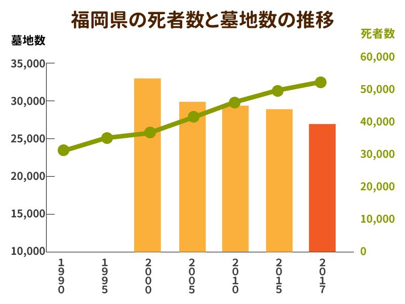 福岡県の死者数と墓地数の推移を示したグラフ