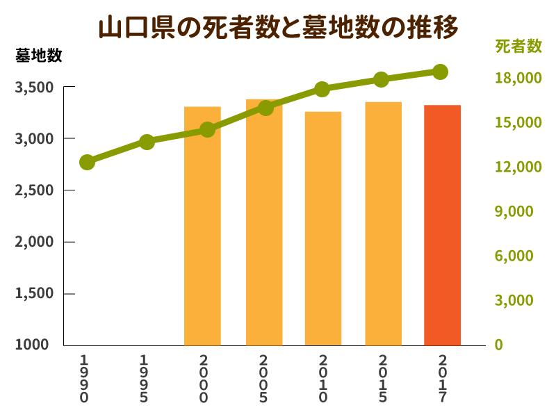山口県の死者数と墓地数の推移を示したグラフ