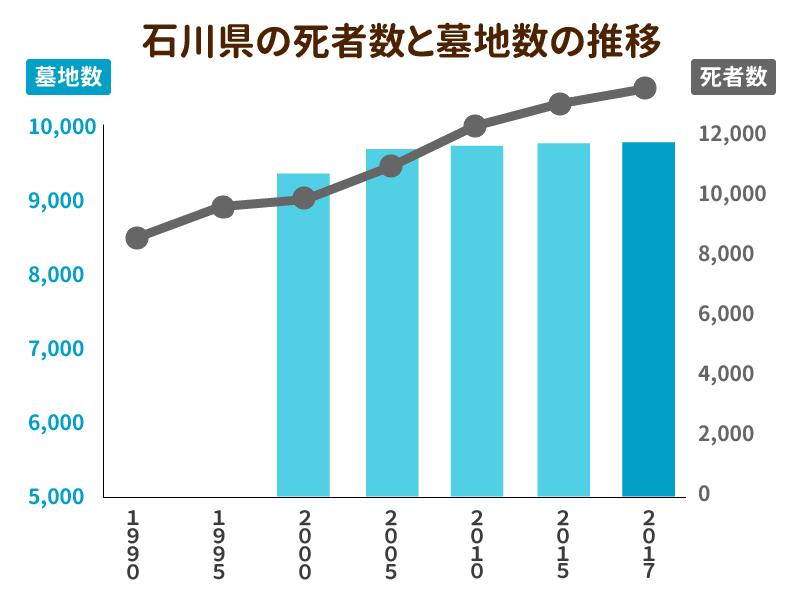 石川県の死者数と墓地数の推移を示したグラフ
