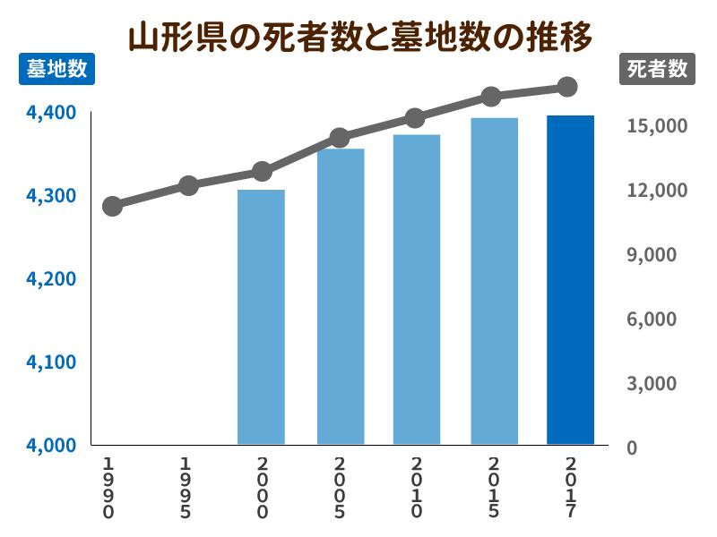 山形県の死者数と墓地数の推移を示したグラフ
