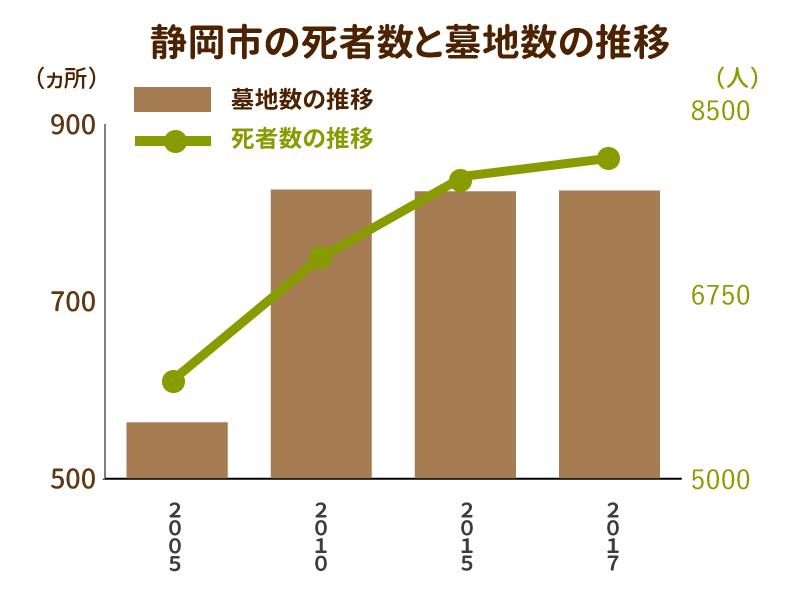 静岡市の死者数と墓地数の推移を示したグラフ