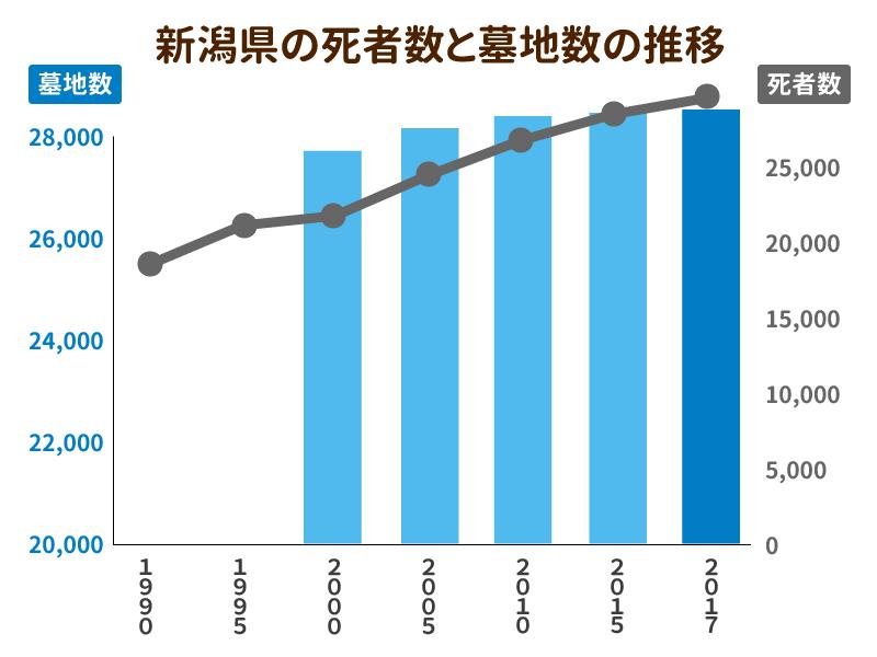 新潟県の死者数と墓地数の推移を示したグラフ