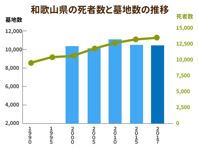 和歌山県の死者数と墓地数の推移を示したグラフ