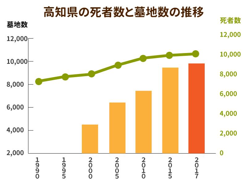 高知県の死者数と墓地数の推移を示したグラフ
