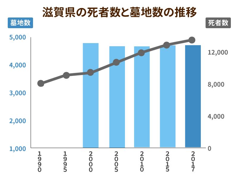 滋賀県の死者数と墓地数の推移を示したグラフ