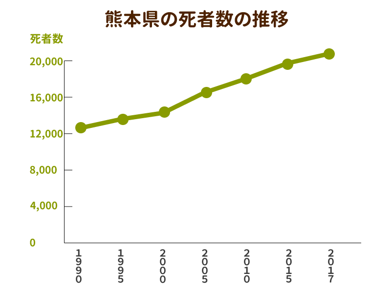 熊本県の死者数と墓地数の推移を示したグラフ