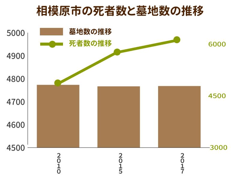 相模原市の死者数と墓地数の推移を示したグラフ