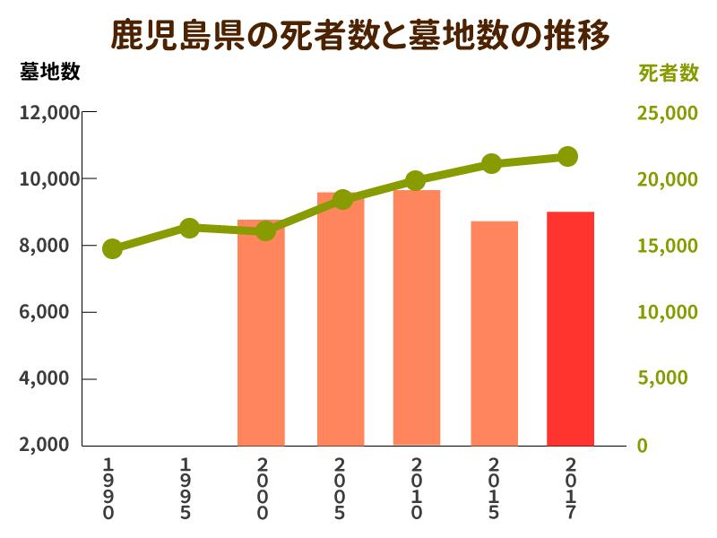 鹿児島県の死者数と墓地数の推移を示したグラフ