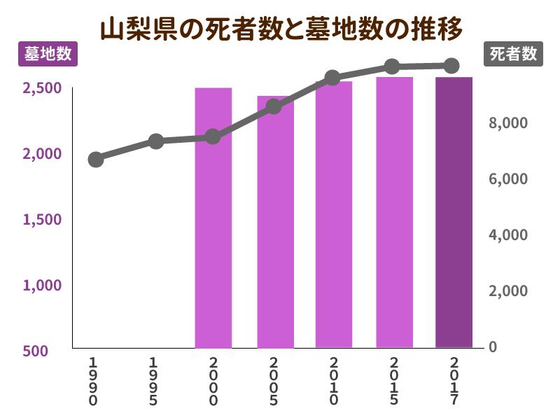山梨県の死者数と墓地数の推移を示したグラフ
