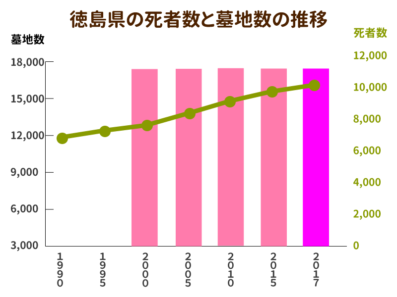 徳島県の死者数と墓地数の推移を示したグラフ