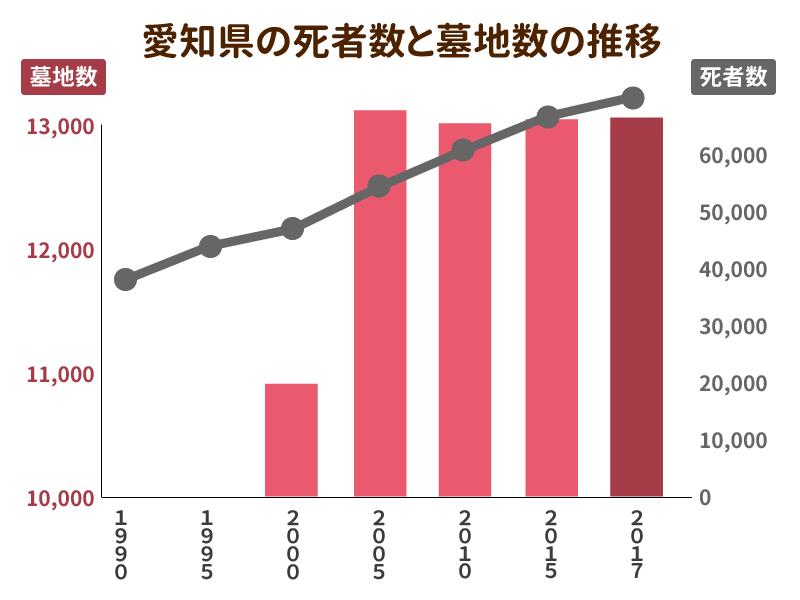 愛知県の死者数と墓地数の推移を示したグラフ