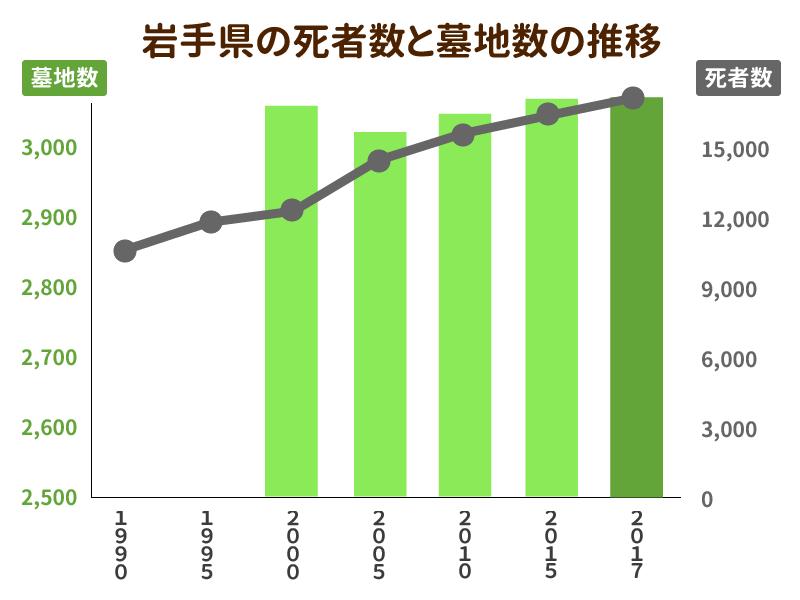 岩手県の死者数と墓地数の推移を示したグラフ