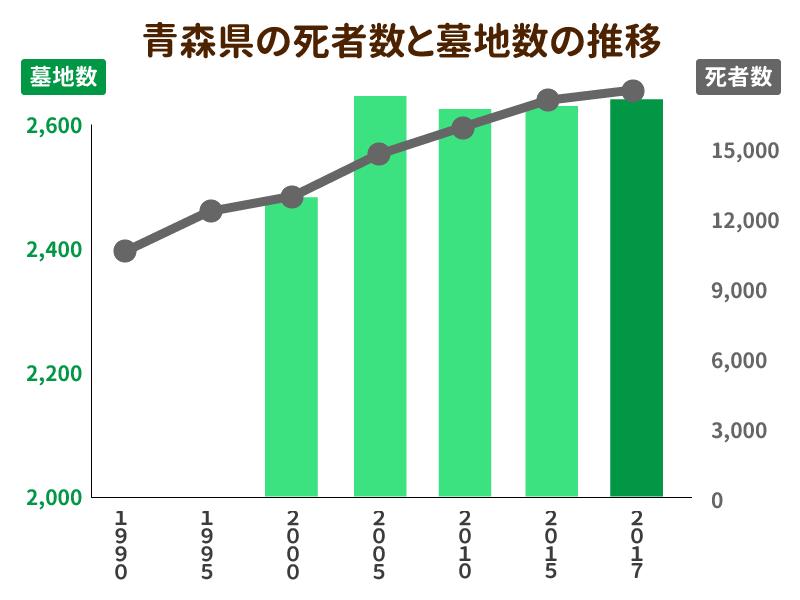 青森県の死者数と墓地数の推移を示したグラフ