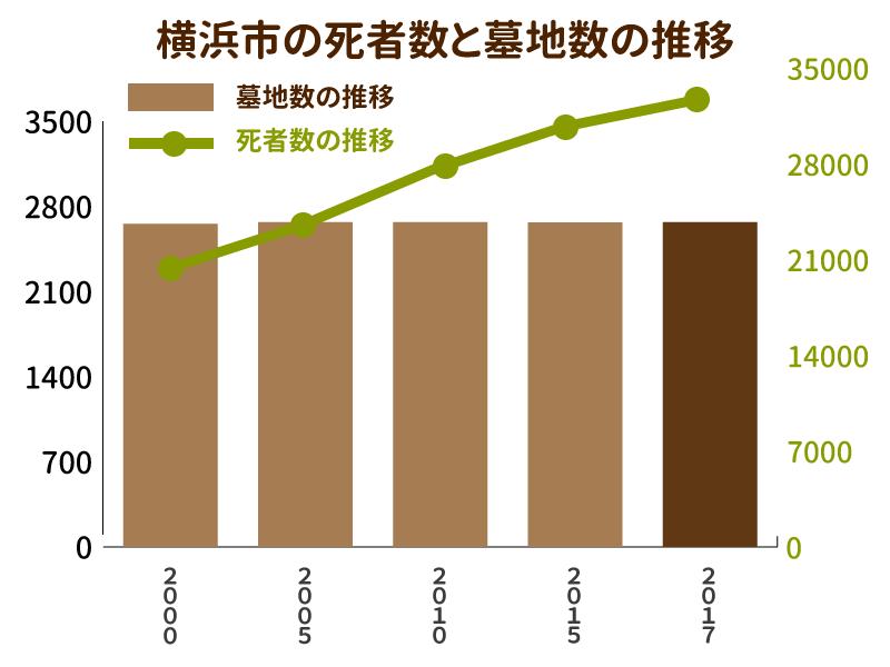 横浜市の死者数と墓地数の推移を示したグラフ