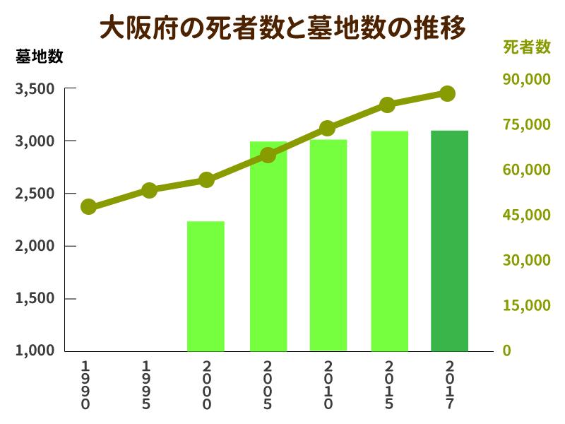 大阪府の死者数と墓地数の推移を示したグラフ