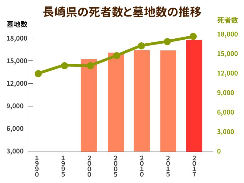 長崎県の死者数と墓地数の推移を示したグラフ