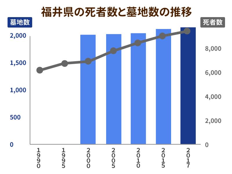 福井県の死者数と墓地数の推移を示したグラフ