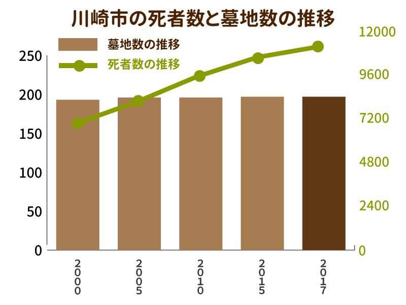 川崎市の死者数と墓地数の推移を示したグラフ