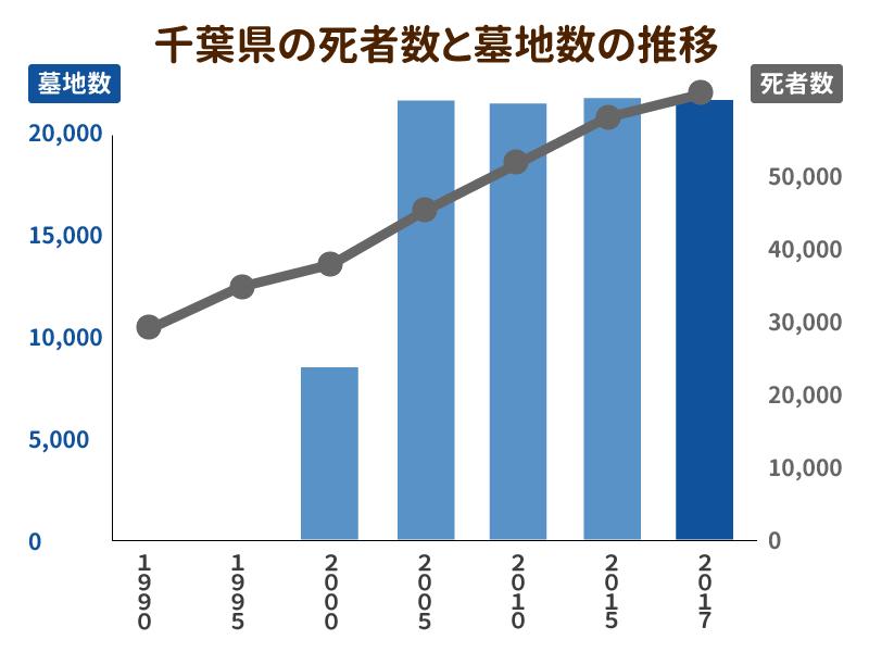 千葉県の死者数と墓地数の推移を示したグラフ