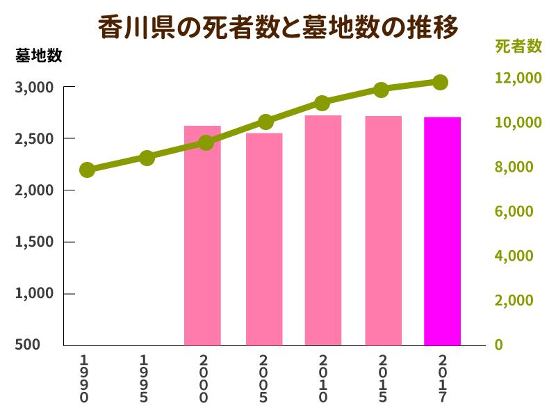 香川県の死者数と墓地数の推移を示したグラフ