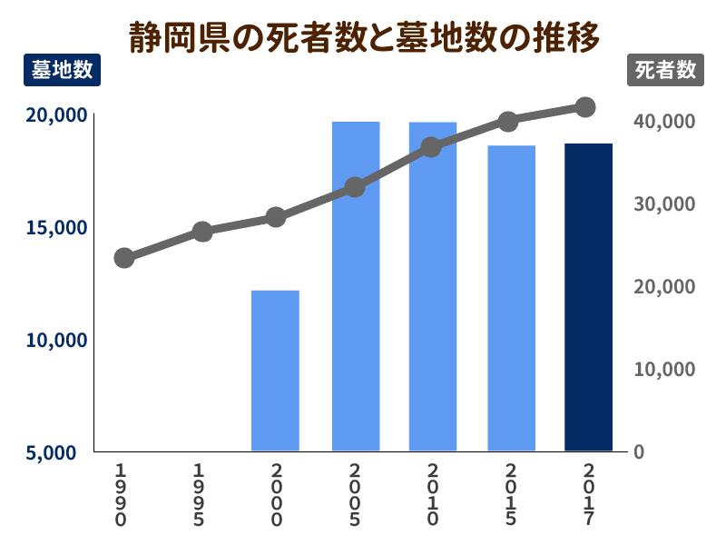 静岡県の死者数と墓地数の推移を示したグラフ