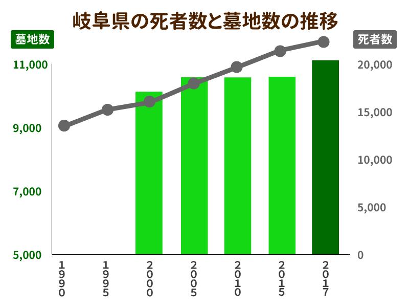 岐阜県の死者数と墓地数の推移を示したグラフ