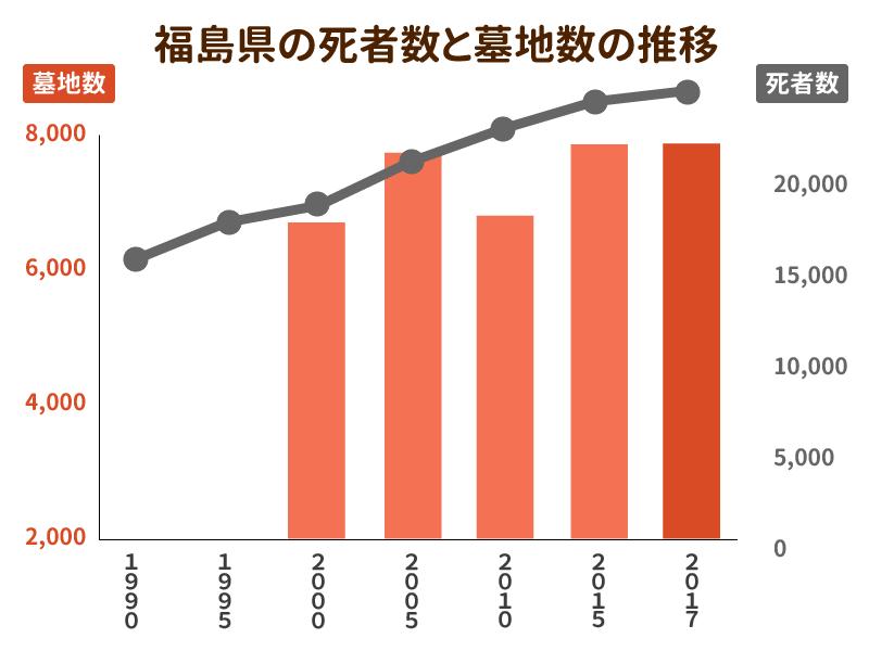 福島県の死者数と墓地数の推移を示したグラフ