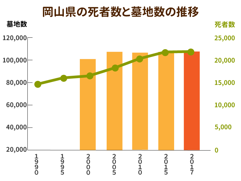 岡山県の死者数と墓地数の推移を示したグラフ
