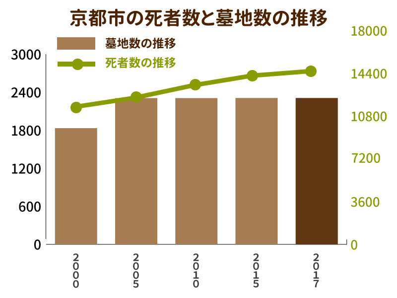 京都市の死者数と墓地数の推移を示したグラフ