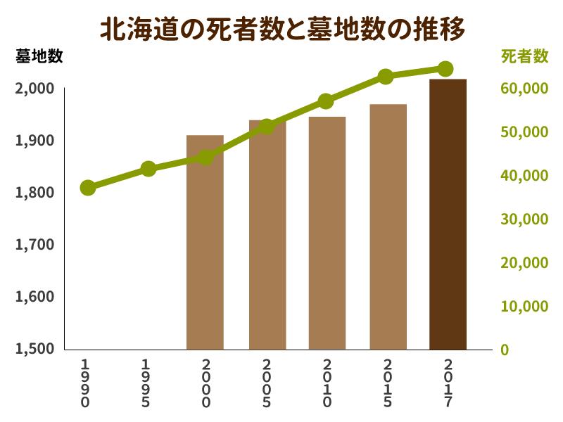 北海道の死者数と墓地数の推移を示したグラフ