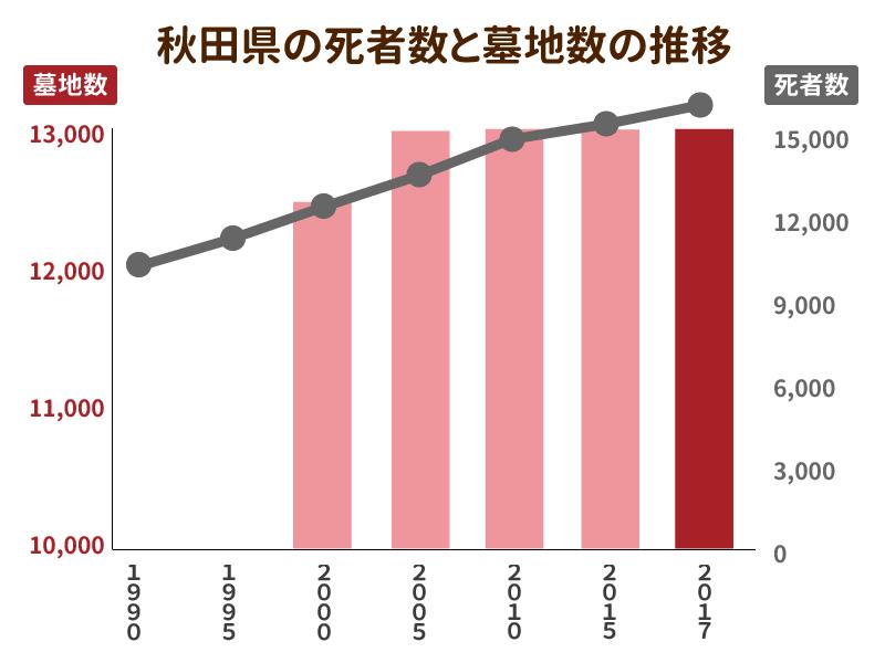 秋田県の死者数と墓地数の推移を示したグラフ