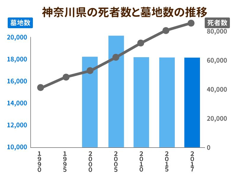 神奈川県の死者数と墓地数の推移を示したグラフ