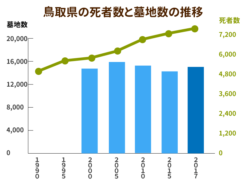 鳥取県の死者数と墓地数の推移を示したグラフ