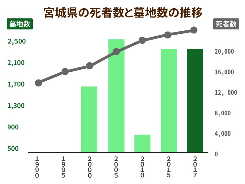 宮城県の死者数と墓地数の推移を示したグラフ