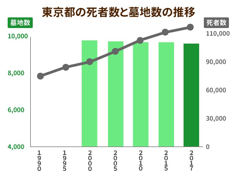 東京都の死者数と墓地数の推移を示したグラフ