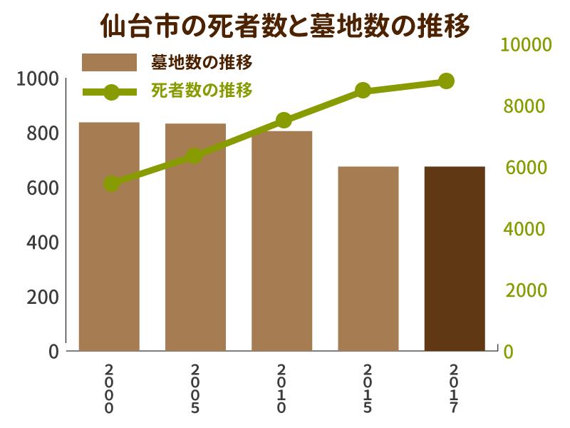 仙台市の死者数と墓地数の推移を示したグラフ