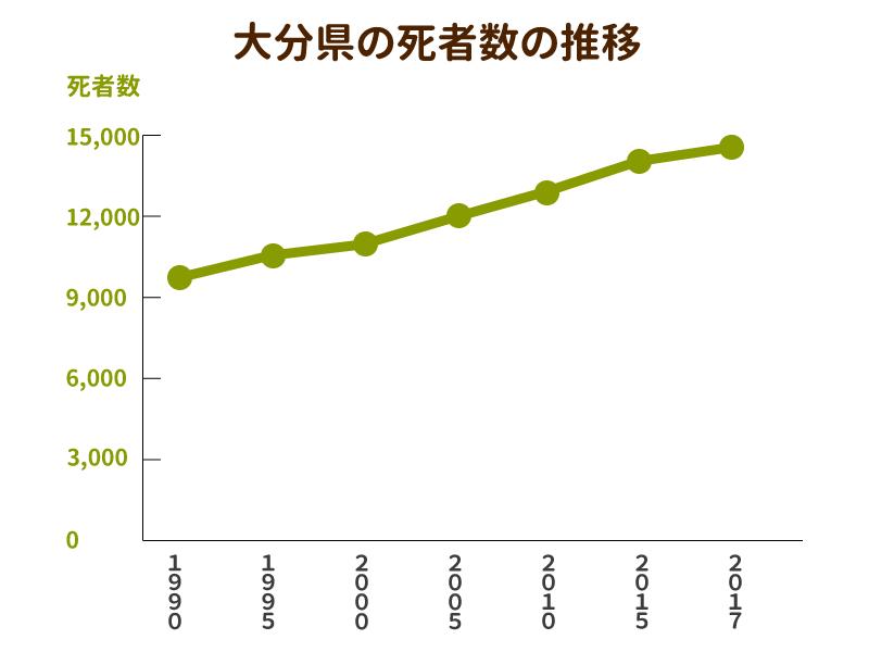大分県の死者数と墓地数の推移を示したグラフ