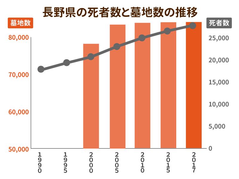 長野県の死者数と墓地数の推移を示したグラフ