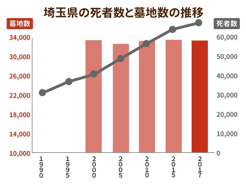 埼玉県の死者数と墓地数の推移を示したグラフ