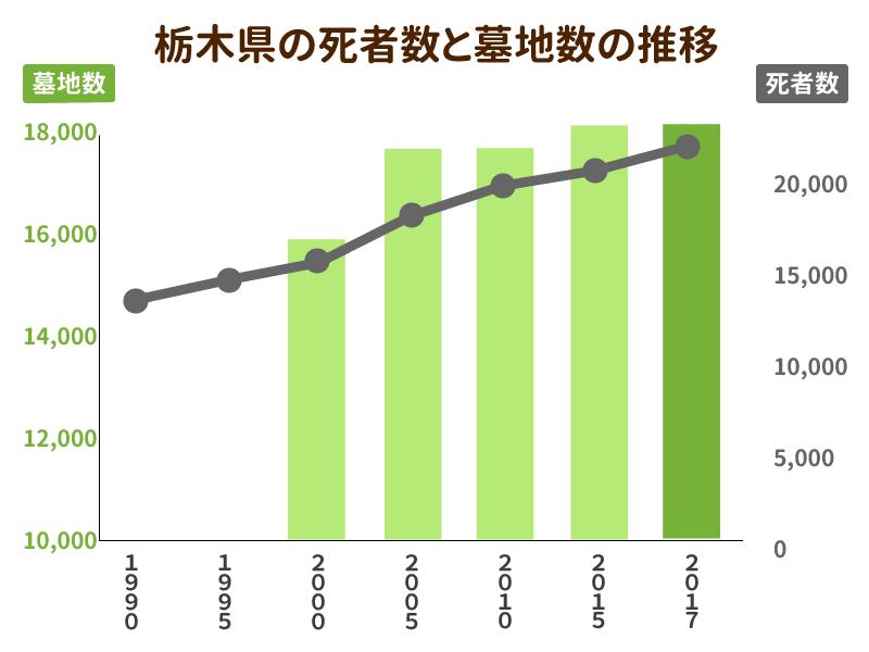 栃木県の死者数と墓地数の推移を示したグラフ