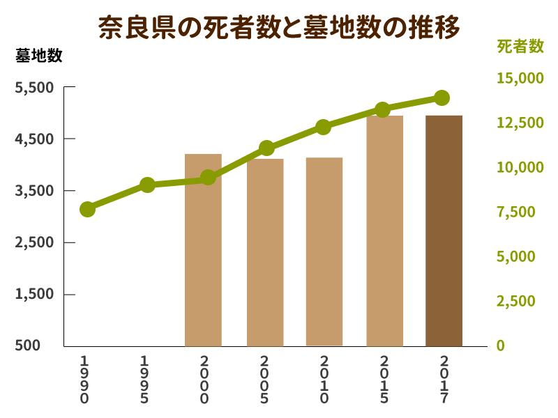 奈良県の死者数と墓地数の推移を示したグラフ